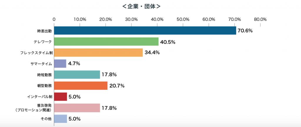 東京都が取り組む満員電車の対策